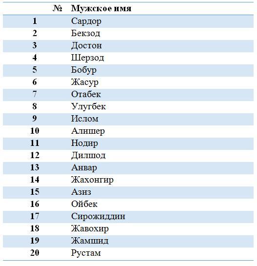 модные китайские имена для мужчин