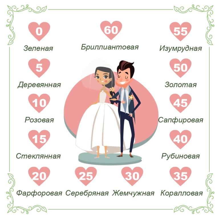 Надписью люблю, картинки годовщины свадьбы по годам