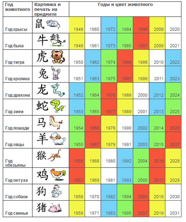 Сервис, показывающий год какого животного по гороскопу, его цвет и стихию.