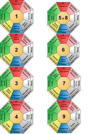 Рассчитать совместимость числа Гуа 2 - мужчины и женщины, благоприятные направления