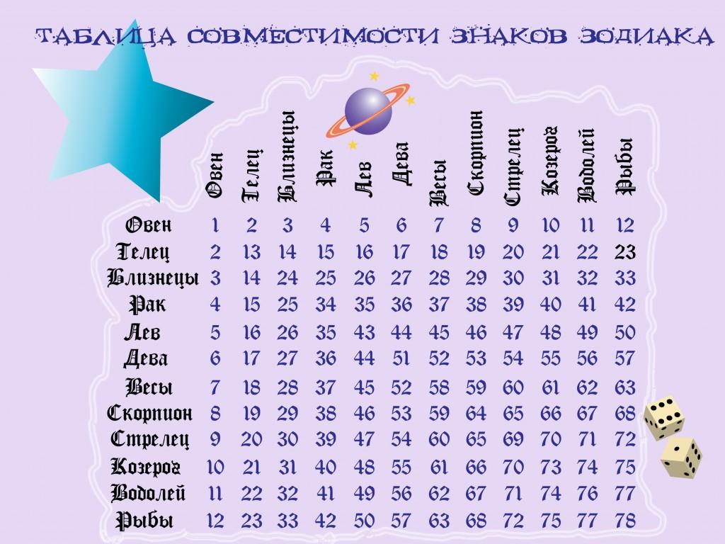 Совместимость по знауом зодиака
