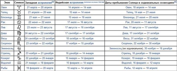 Родившиеся 10 октября в знаке зодиака весы мужчины и женщины, обычно.