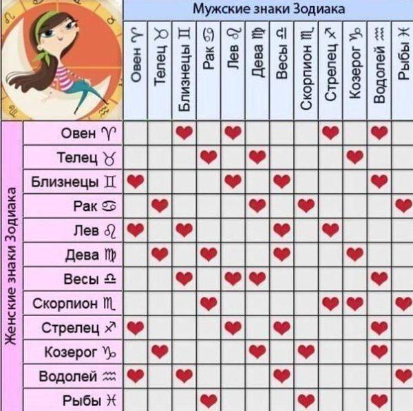 Весы и водолей сексуальная совместимость