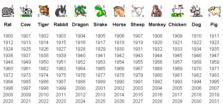 Ваш знак китайского зодиака – крысы, если вы родились в следующие годы: , , , , , , , , год крысы – первый в летнем лунном цикле китайского зодиака.