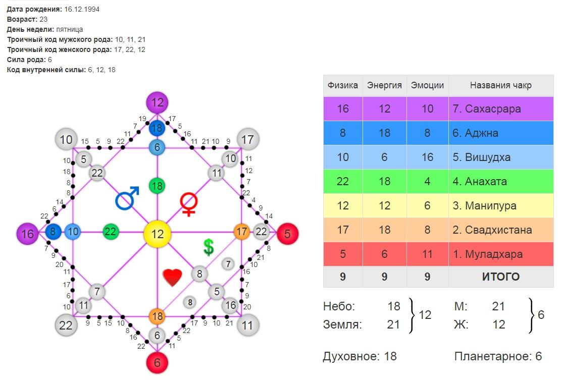 Астрология по дате рождения — самостоятельные предсказания рекомендации